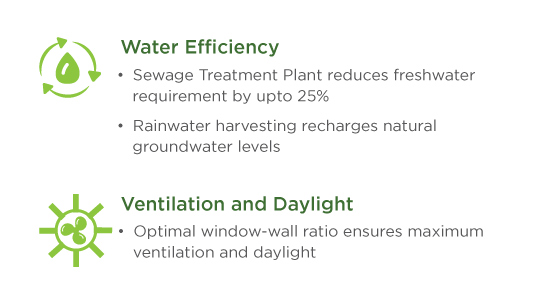 Projects Of Mahindra Lifespaces Consisting Of Water Efficiency, Ventilation And Daylight